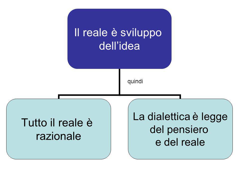 Il reale è sviluppo dell'idea Tutto il reale è razionale La dialettica è legge del pensiero e del reale quindi