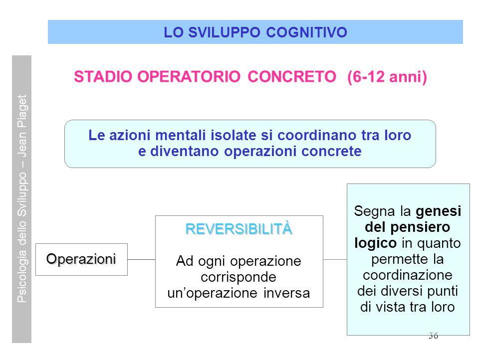 36 LO SVILUPPO COGNITIVO STADIO OPERATORIO CONCRETO (6-12 anni) Operazioni Le azioni mentali isolate si coordinano tra loro e diventano operazioni con