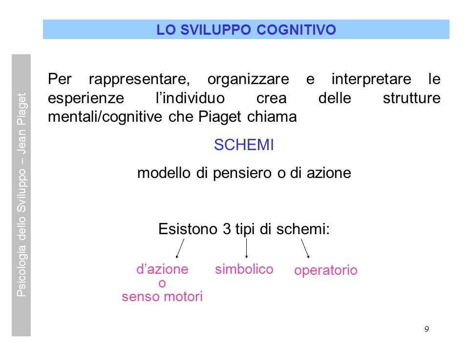 9 LO SVILUPPO COGNITIVO Per rappresentare, organizzare e interpretare le esperienze l'individuo crea delle strutture mentali/cognitive che Piaget chia