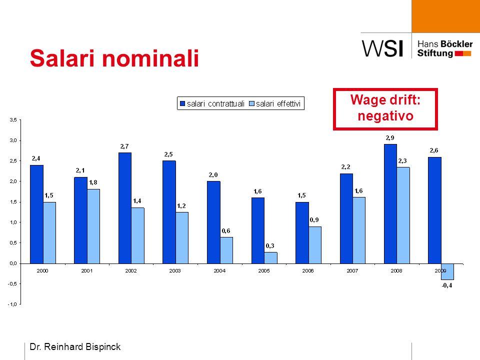 Dr. Reinhard Bispinck Salari nominali Wage drift: negativo