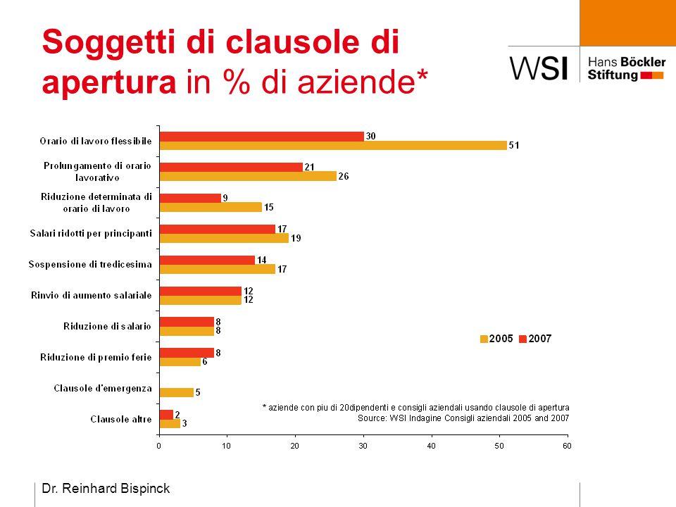Dr. Reinhard Bispinck Soggetti di clausole di apertura in % di aziende*