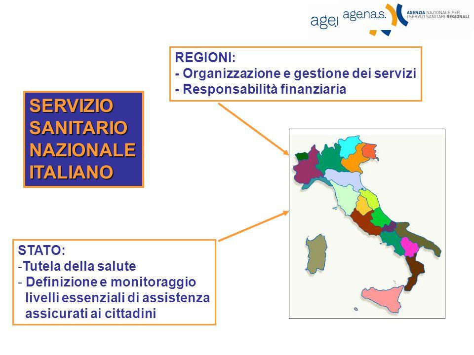 STATO: -Tutela della salute - Definizione e monitoraggio livelli essenziali di assistenza assicurati ai cittadini REGIONI: - Organizzazione e gestione dei servizi - Responsabilità finanziaria SERVIZIOSANITARIONAZIONALEITALIANO