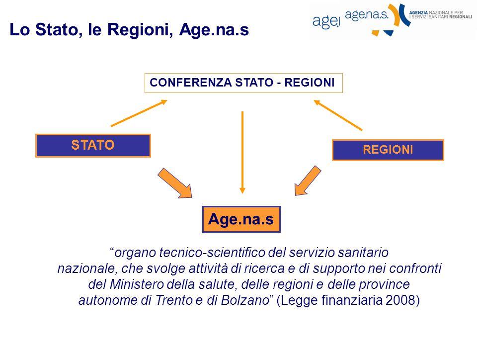 STATO REGIONI Age.na.s organo tecnico-scientifico del servizio sanitario nazionale, che svolge attività di ricerca e di supporto nei confronti del Ministero della salute, delle regioni e delle province autonome di Trento e di Bolzano (Legge finanziaria 2008) CONFERENZA STATO - REGIONI Lo Stato, le Regioni, Age.na.s