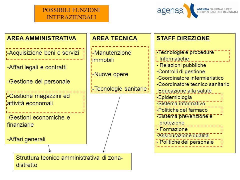 AREA AMMINISTRATIVA -Acquisizione beni e servizi -Affari legali e contratti -Gestione del personale -Gestione magazzini ed attività economali -Gestion
