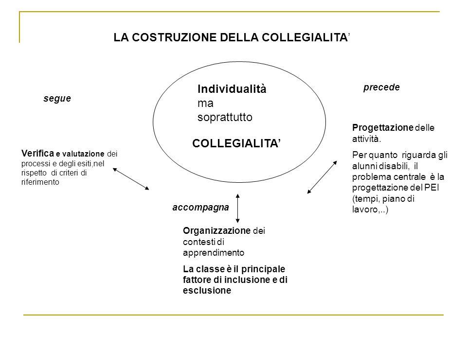 LA COSTRUZIONE DELLA COLLEGIALITA' Verifica e valutazione dei processi e degli esiti,nel rispetto di criteri di riferimento COLLEGIALITA' Organizzazione dei contesti di apprendimento La classe è il principale fattore di inclusione e di esclusione Progettazione delle attività.