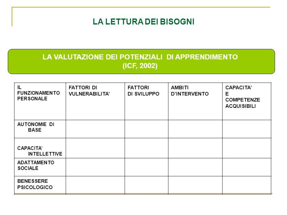 LA VALUTAZIONE DEI POTENZIALI DI APPRENDIMENTO (ICF, 2002) LA LETTURA DEI BISOGNI IL FUNZIONAMENTO PERSONALE FATTORI DI VULNERABILITA' FATTORI DI SVILUPPO AMBITI D'INTERVENTO CAPACITA' E COMPETENZE ACQUISIBILI AUTONOMIE DI BASE CAPACITA' INTELLETTIVE ADATTAMENTO SOCIALE BENESSERE PSICOLOGICO