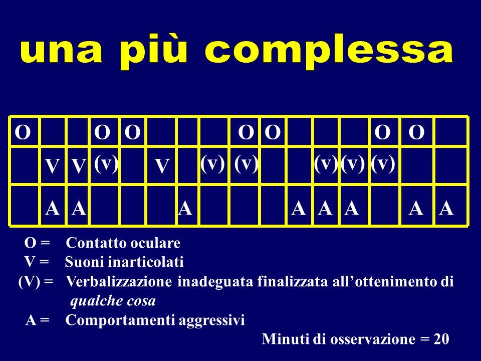 OOOOOOO VVV (v) AAAAAAAA O = Contatto oculare V = Suoni inarticolati (V) = Verbalizzazione inadeguata finalizzata all'ottenimento di qualche cosa A = Comportamenti aggressivi Minuti di osservazione = 20