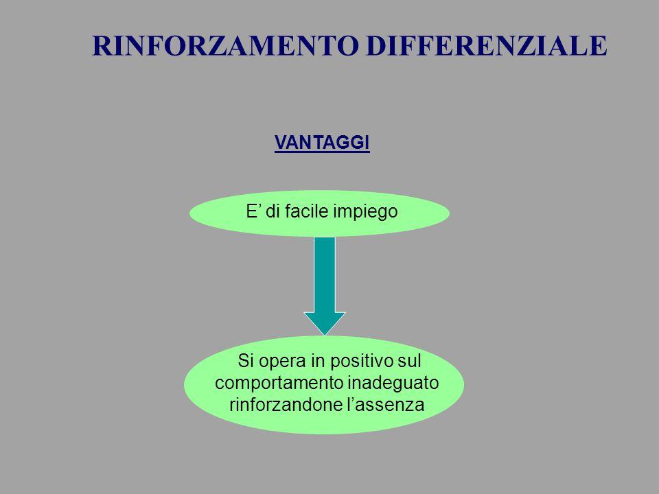 VANTAGGI Si opera in positivo sul comportamento inadeguato rinforzandone l'assenza E' di facile impiego RINFORZAMENTO DIFFERENZIALE