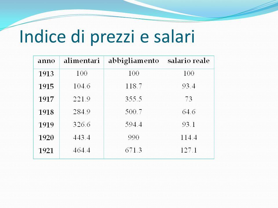 Il debito pubblico Le spese belliche vennero finanziate col debito pubblico Tra il '14 e il '20 il debito si ampliò di 10 volte Per rispettare i debit