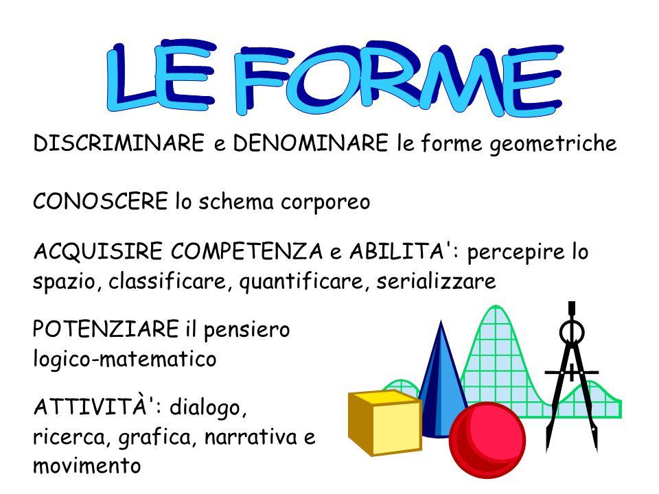 DISCRIMINARE e DENOMINARE le forme geometriche ACQUISIRE COMPETENZA e ABILITA : percepire lo spazio, classificare, quantificare, serializzare CONOSCERE lo schema corporeo POTENZIARE il pensiero logico-matematico ATTIVITÀ : dialogo, ricerca, grafica, narrativa e movimento