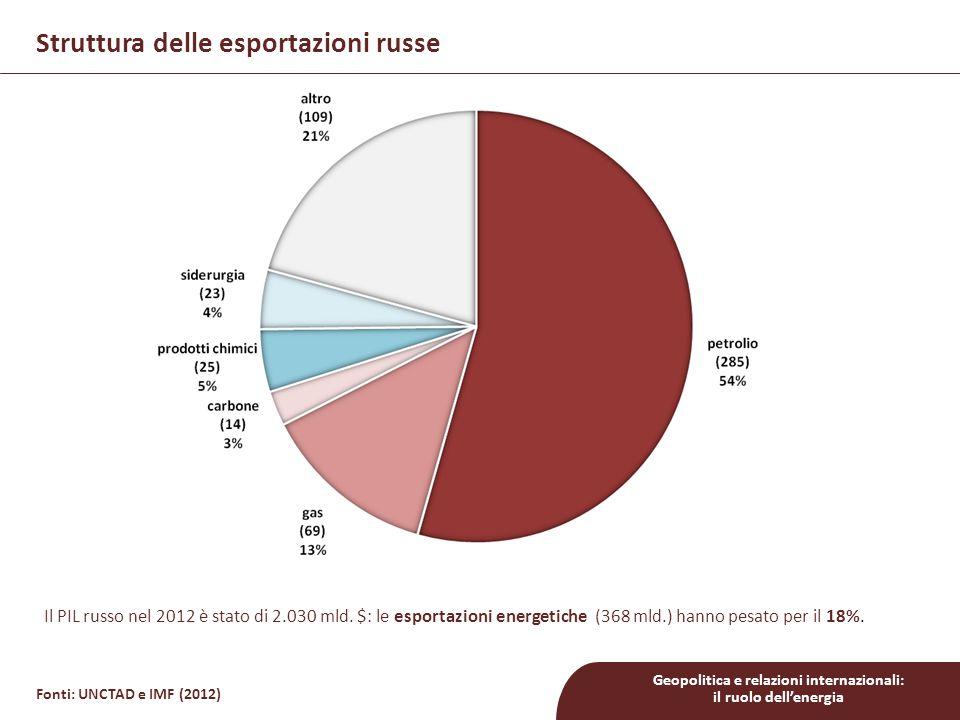 Geopolitica e relazioni internazionali: il ruolo dell'energia Fonti: UNCTAD e IMF (2012) Struttura delle esportazioni russe Il PIL russo nel 2012 è stato di 2.030 mld.