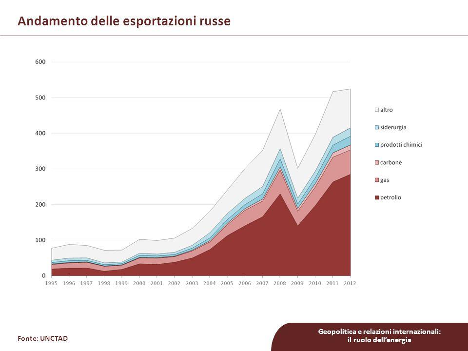 Geopolitica e relazioni internazionali: il ruolo dell'energia Andamento delle esportazioni russe Fonte: UNCTAD