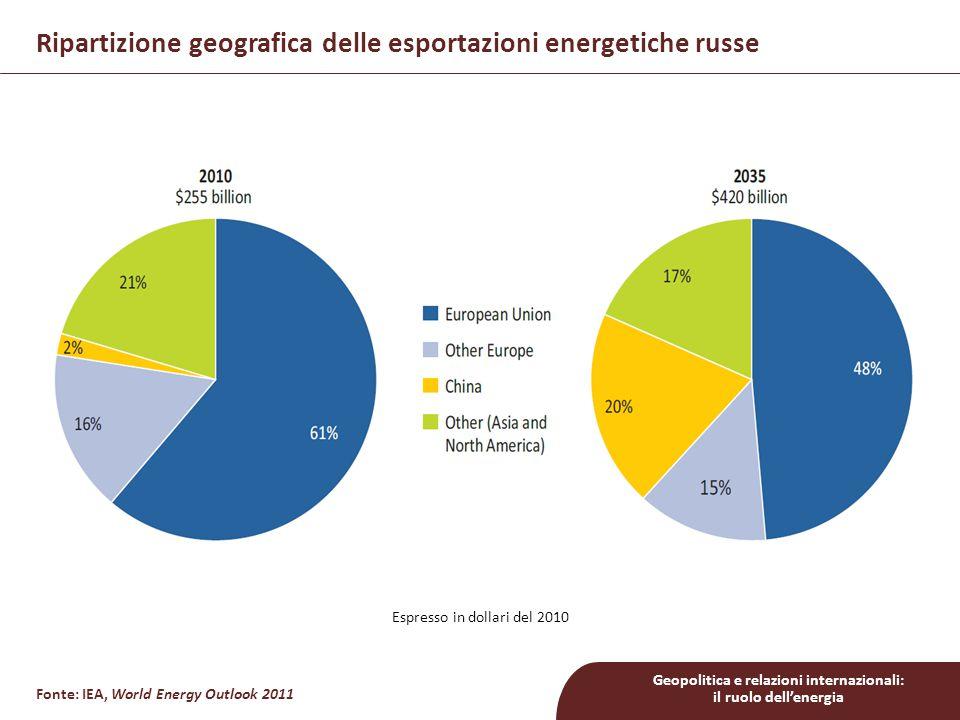 Geopolitica e relazioni internazionali: il ruolo dell'energia Espresso in dollari del 2010 Fonte: IEA, World Energy Outlook 2011 Ripartizione geografica delle esportazioni energetiche russe