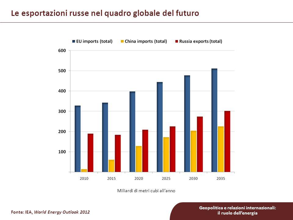 Geopolitica e relazioni internazionali: il ruolo dell'energia Miliardi di metri cubi all'anno Fonte: IEA, World Energy Outlook 2012 Le esportazioni russe nel quadro globale del futuro