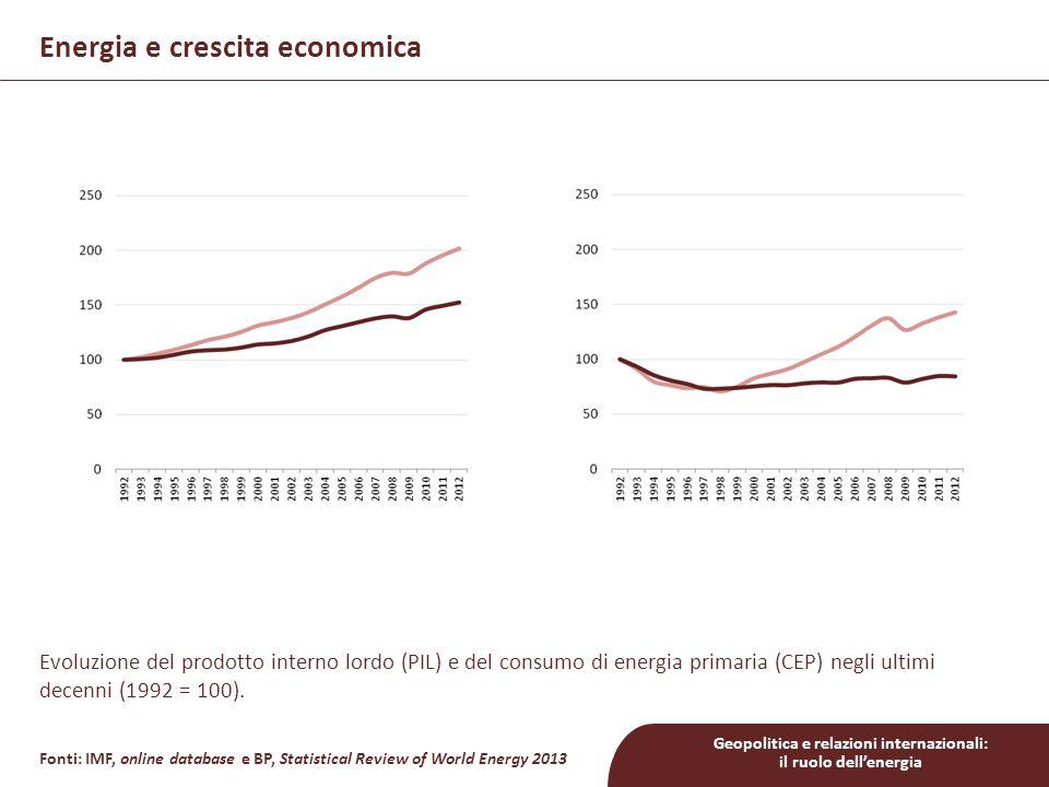 Geopolitica e relazioni internazionali: il ruolo dell'energia Energia e crescita economica Fonti: IMF, online database e BP, Statistical Review of World Energy 2013 Evoluzione del prodotto interno lordo (PIL) e del consumo di energia primaria (CEP) negli ultimi decenni (1992 = 100).
