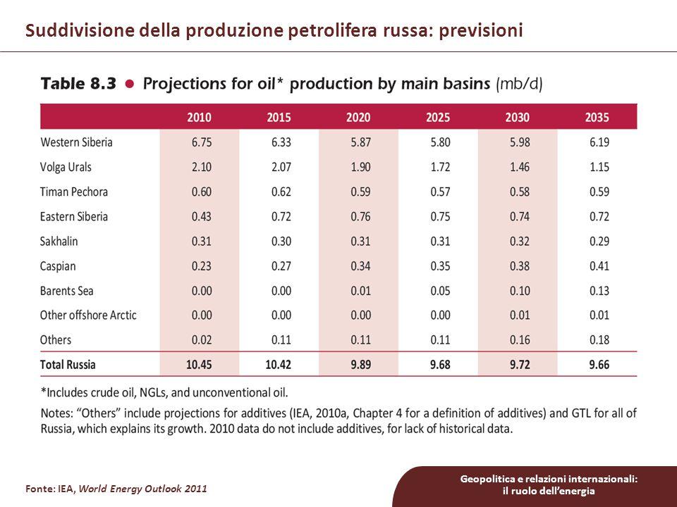 Geopolitica e relazioni internazionali: il ruolo dell'energia Fonte: IEA, World Energy Outlook 2011 Suddivisione della produzione petrolifera russa: previsioni