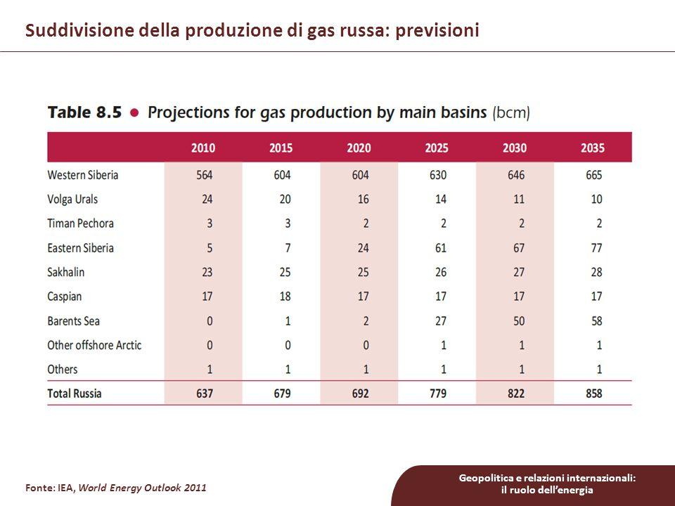 Geopolitica e relazioni internazionali: il ruolo dell'energia Suddivisione della produzione di gas russa: previsioni Fonte: IEA, World Energy Outlook