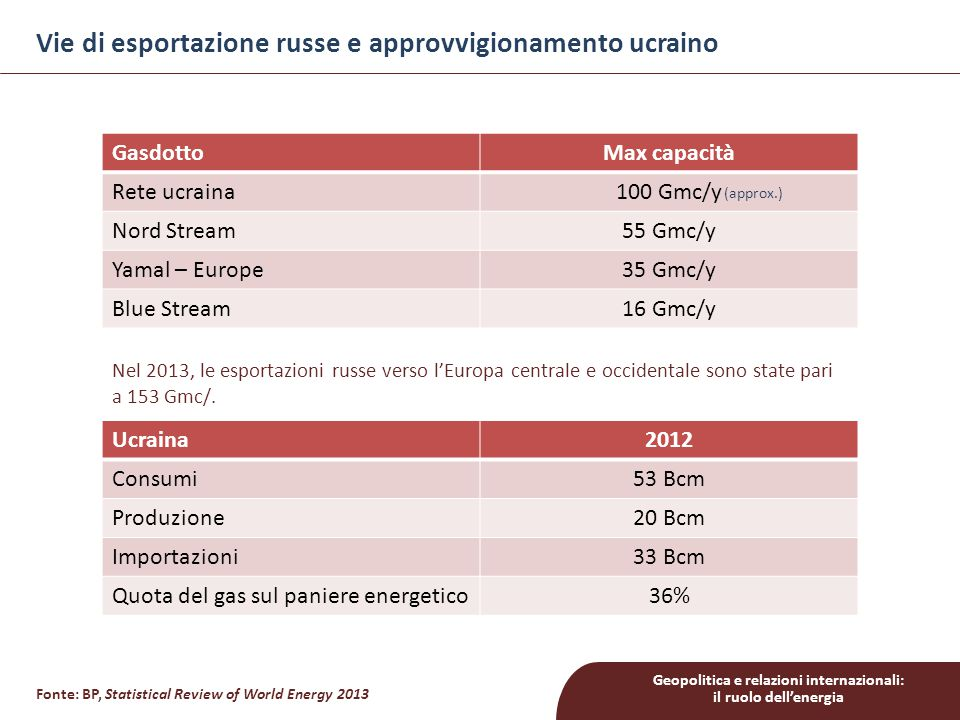 Geopolitica e relazioni internazionali: il ruolo dell'energia Vie di esportazione russe e approvvigionamento ucraino Ucraina2012 Consumi53 Bcm Produzione20 Bcm Importazioni33 Bcm Quota del gas sul paniere energetico36% GasdottoMax capacità Rete ucraina100 Gmc/y Nord Stream55 Gmc/y Yamal – Europe35 Gmc/y Blue Stream16 Gmc/y Fonte: BP, Statistical Review of World Energy 2013 (approx.) Nel 2013, le esportazioni russe verso l'Europa centrale e occidentale sono state pari a 153 Gmc/.