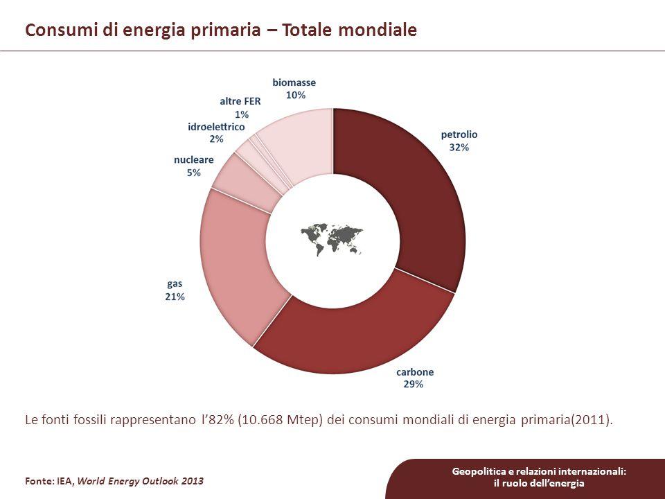 Geopolitica e relazioni internazionali: il ruolo dell'energia Consumi di energia primaria – Principali economie Fonte: IEA, World Energy Outlook 2013 (2011) 2.743 Mtoe – 88%2.189 Mtoe – 84% 1.659 Mtoe – 75% 750 Mtoe – 72%718 Mtoe – 91%461 Mtoe – 90%