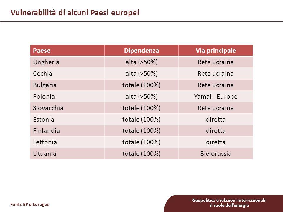 Geopolitica e relazioni internazionali: il ruolo dell'energia Vulnerabilità di alcuni Paesi europei PaeseDipendenzaVia principale Ungheriaalta (>50%)R