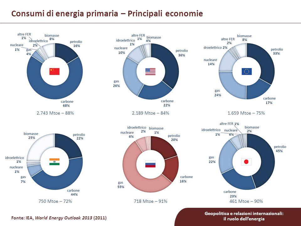 Geopolitica e relazioni internazionali: il ruolo dell'energia Consumi di energia primaria – Principali economie Fonte: IEA, World Energy Outlook 2013