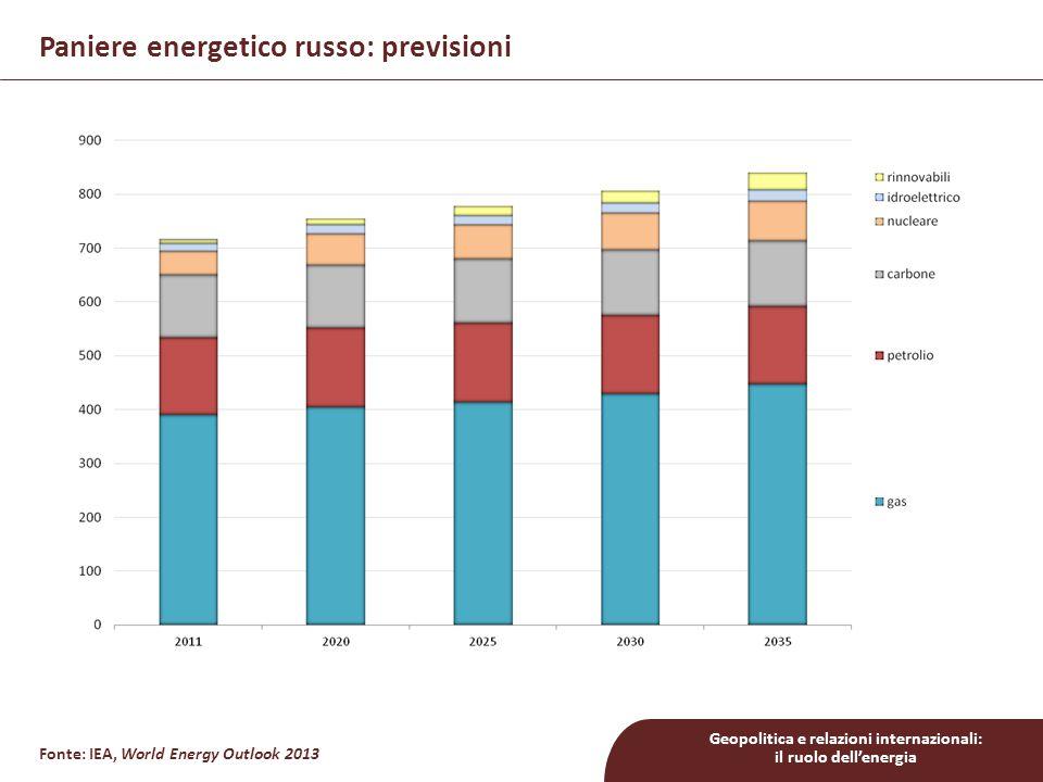 Geopolitica e relazioni internazionali: il ruolo dell'energia Fonte: BP, Statistical Review of World Energy 2013 Riserve e produzione russe di gas e petrolio PRODUZIONE RISERVE PETROLIO GAS CARBONE 87 mld.