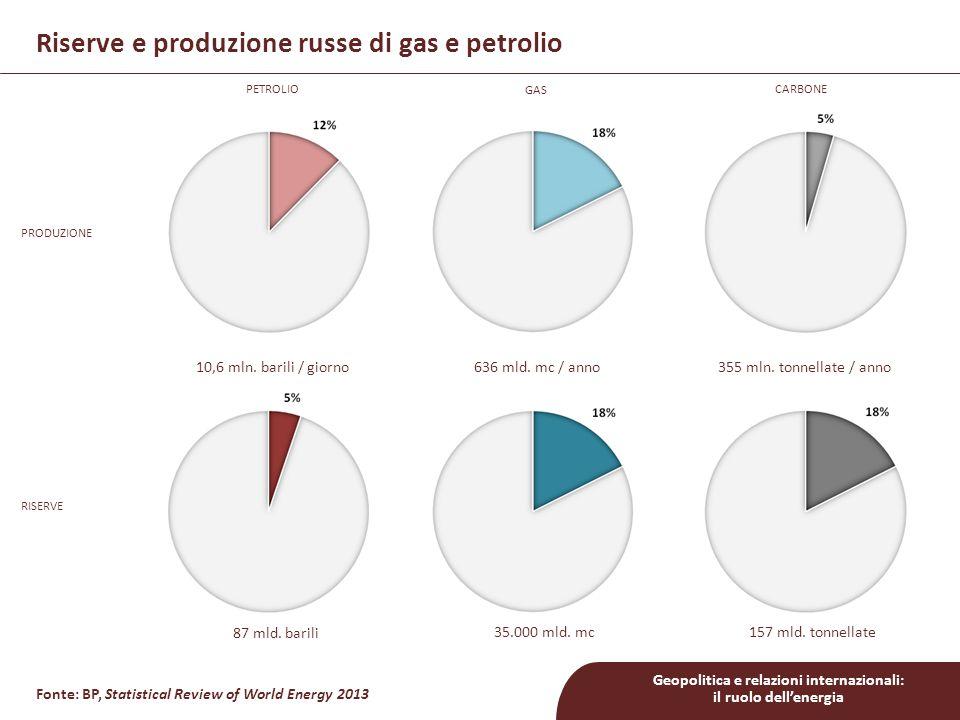 Geopolitica e relazioni internazionali: il ruolo dell'energia Fonte: BP, Statistical Review of World Energy 2013 Consumi e esportazioni di gas naturale (Gmc/a)Consumi e esportazioni di petrolio (Gmc/a) Consumi ed esportazioni energetici della Federazione Russa consumi esportazioni