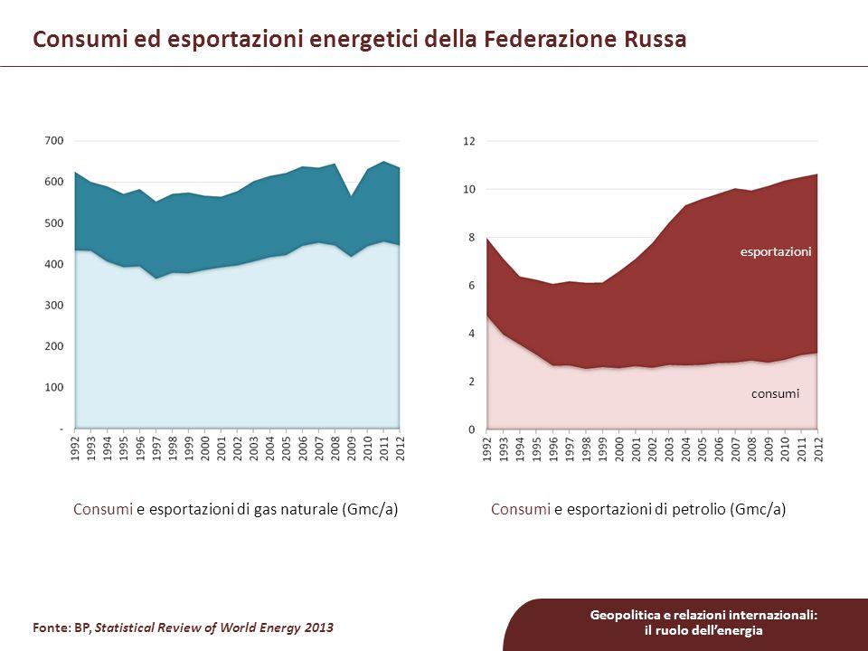 Geopolitica e relazioni internazionali: il ruolo dell'energia Principali compagnie energetiche russe riserve: 12,4 mld.