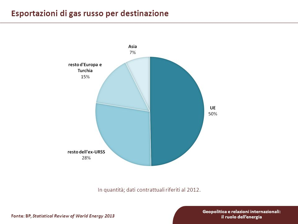 Geopolitica e relazioni internazionali: il ruolo dell'energia Vulnerabilità di alcuni Paesi europei PaeseDipendenzaVia principale Ungheriaalta (>50%)Rete ucraina Cechiaalta (>50%)Rete ucraina Bulgariatotale (100%)Rete ucraina Poloniaalta (>50%)Yamal - Europe Slovacchiatotale (100%)Rete ucraina Estoniatotale (100%)diretta Finlandiatotale (100%)diretta Lettoniatotale (100%)diretta Lituaniatotale (100%)Bielorussia Fonti: BP e Eurogas