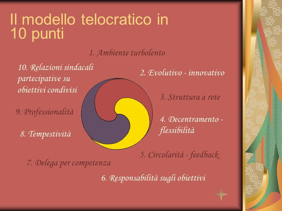 Il modello telocratico in 10 punti 1. Ambiente turbolento 2.