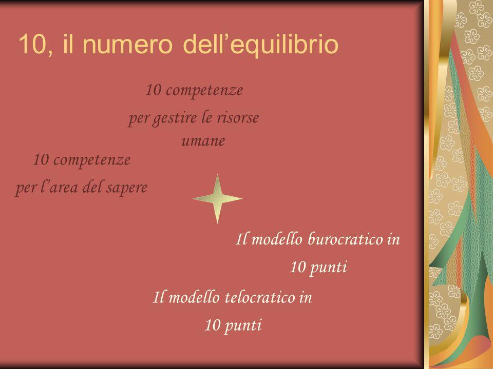 10, il numero dell'equilibrio 10 competenze per gestire le risorse umane 10 competenze per l'area del sapere Il modello burocratico in 10 punti Il modello telocratico in 10 punti