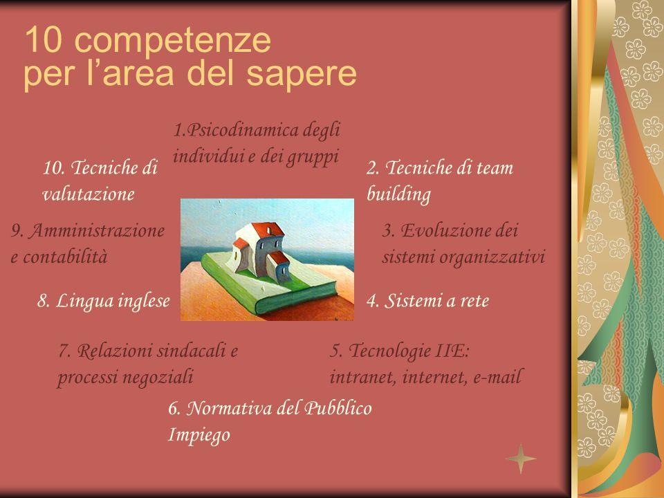 1.Psicodinamica degli individui e dei gruppi 10 competenze per l'area del sapere 2. Tecniche di team building 3. Evoluzione dei sistemi organizzativi