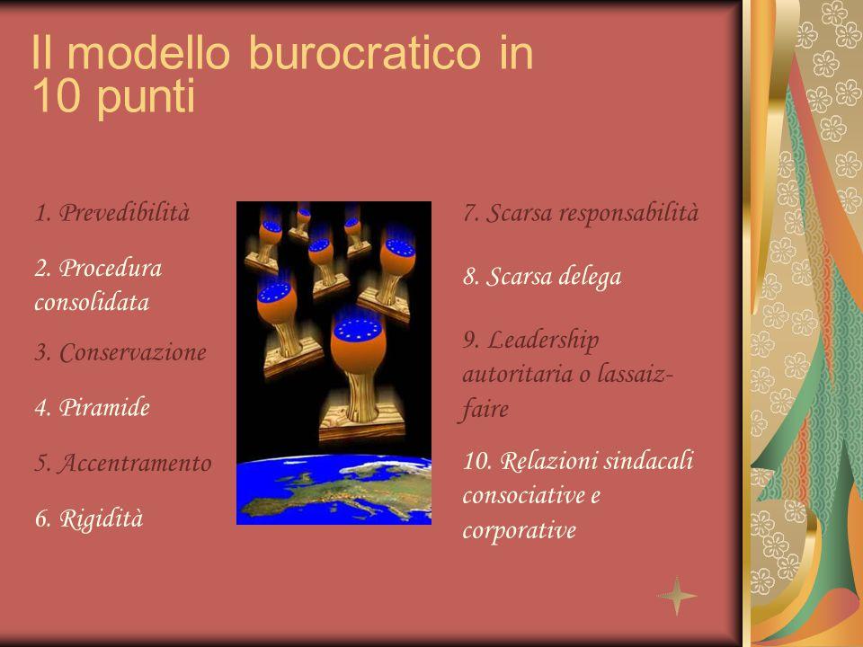 1. Prevedibilità Il modello burocratico in 10 punti 2. Procedura consolidata 3. Conservazione 4. Piramide 5. Accentramento 6. Rigidità 7. Scarsa respo