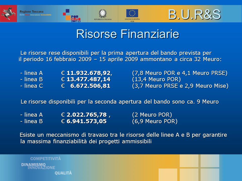 Risorse Finanziarie Le risorse rese disponibili per la prima apertura del bando prevista per Le risorse rese disponibili per la prima apertura del bando prevista per il periodo 16 febbraio 2009 – 15 aprile 2009 ammontano a circa 32 Meuro: il periodo 16 febbraio 2009 – 15 aprile 2009 ammontano a circa 32 Meuro: - linea A € 11.932.678,92,(7,8 Meuro POR e 4,1 Meuro PRSE) - linea B € 13.477.487,14(13,4 Meuro POR) - linea C € 6.672.506,81 (3,7 Meuro PRSE e 2,9 Meuro Mise) Le risorse disponibili per la seconda apertura del bando sono ca.