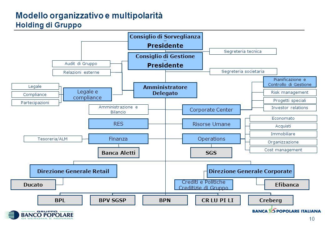 10 Modello organizzativo e multipolarità Holding di Gruppo Amministrazione e Bilancio Direzione Generale Retail Relazioni esterne Audit di Gruppo Riso