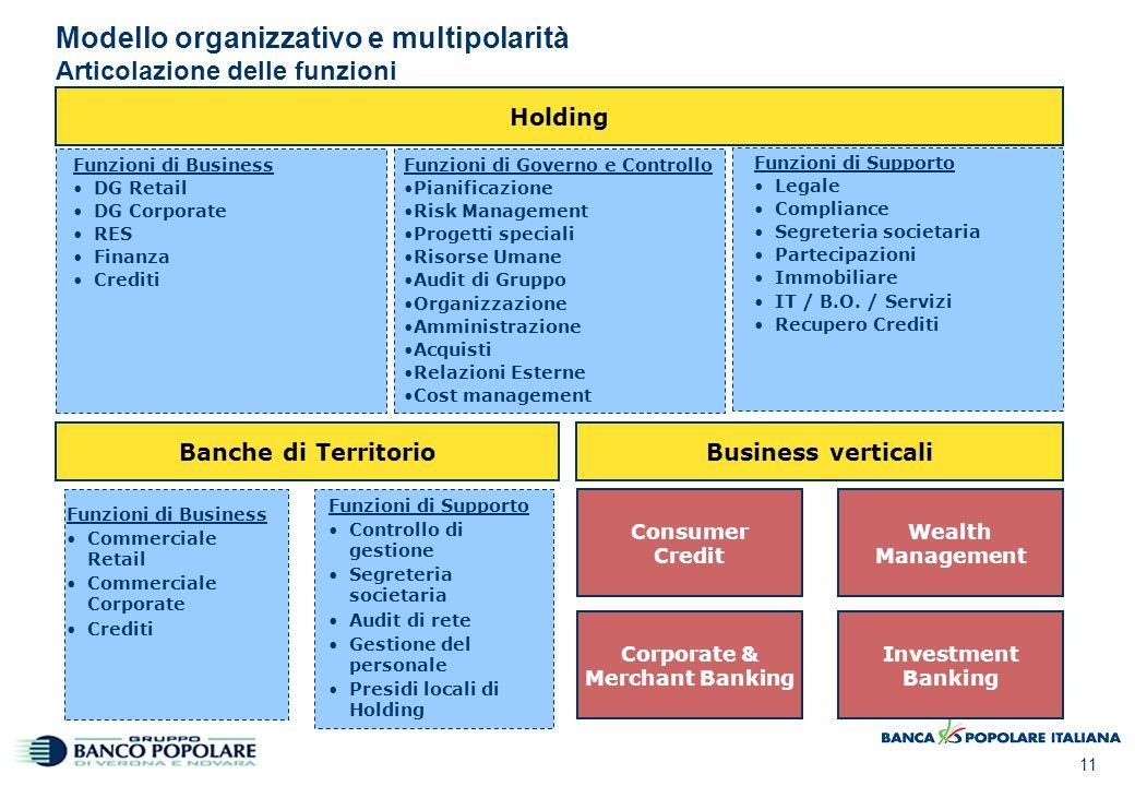 11 Modello organizzativo e multipolarità Articolazione delle funzioni Holding Funzioni di Business DG Retail DG Corporate RES Finanza Crediti Funzioni