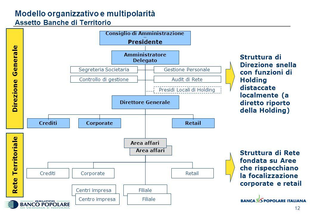 12 Modello organizzativo e multipolarità Assetto Banche di Territorio Amministratore Delegato Segreteria Societaria Direttore Generale CreditiCorporat