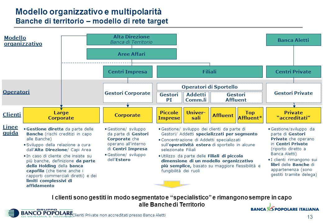 13 Modello organizzativo e multipolarità Banche di territorio – modello di rete target Alta Direzione Banca di Territorio Aree Affari Corporate Filial