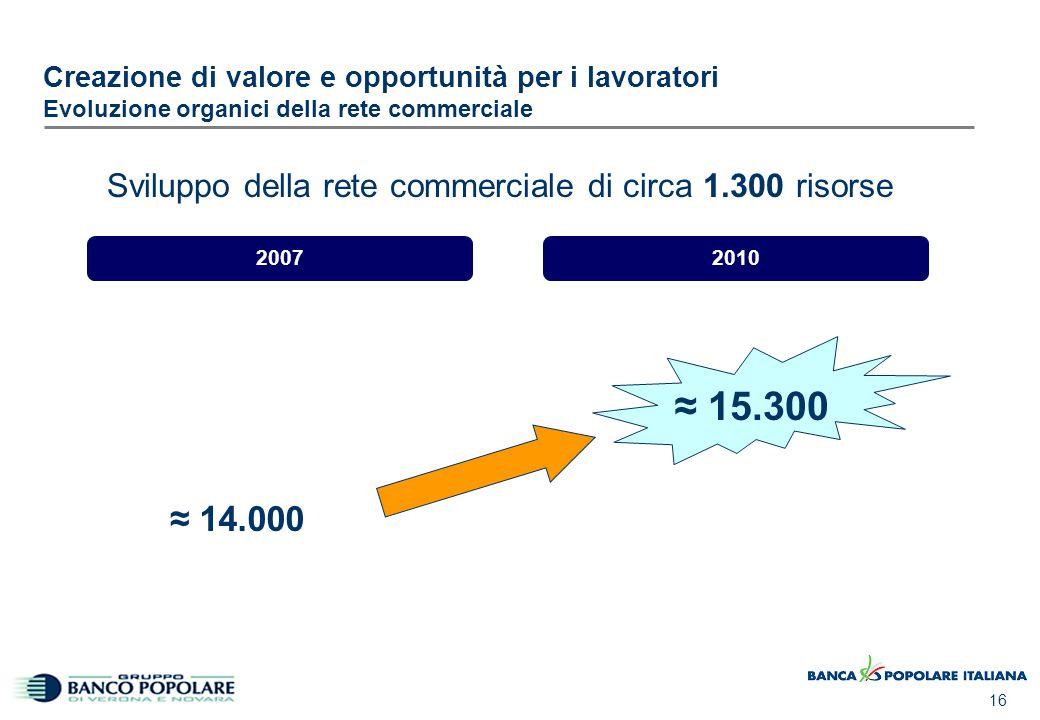 16 Creazione di valore e opportunità per i lavoratori Evoluzione organici della rete commerciale ≈ 14.000 Sviluppo della rete commerciale di circa 1.3