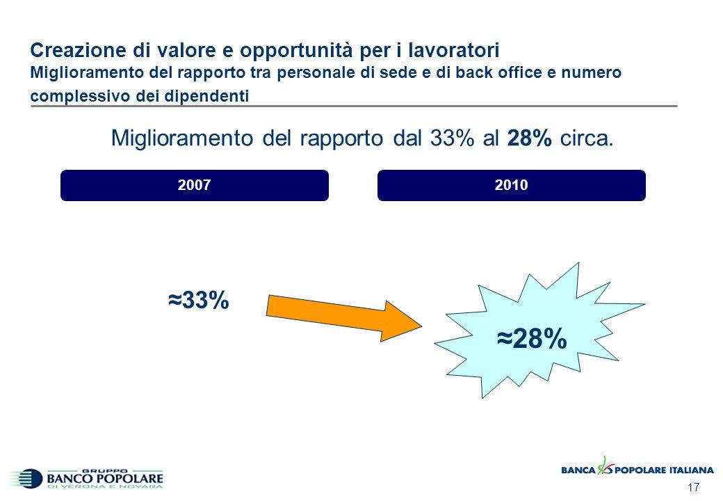 17 Creazione di valore e opportunità per i lavoratori Miglioramento del rapporto tra personale di sede e di back office e numero complessivo dei dipen