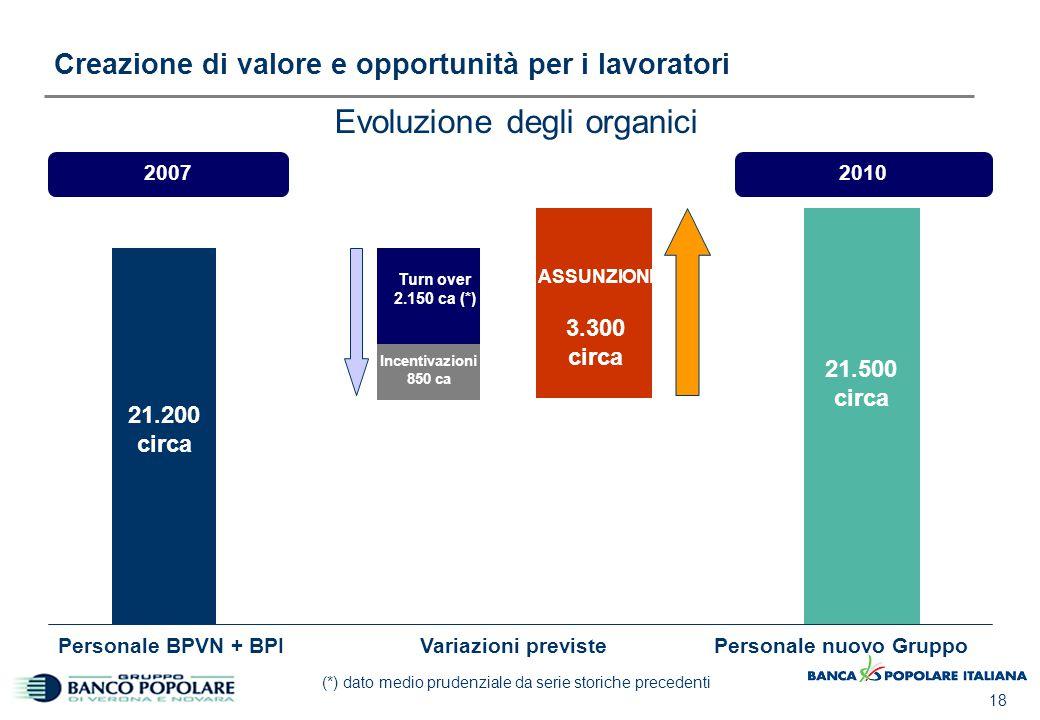 18 Creazione di valore e opportunità per i lavoratori Evoluzione degli organici 20072010 Variazioni previstePersonale nuovo Gruppo Incentivazioni 850