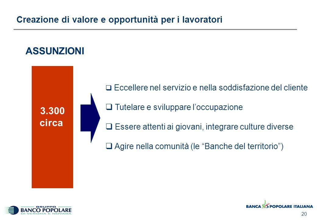20 Creazione di valore e opportunità per i lavoratori 3.300 circa ASSUNZIONI  Eccellere nel servizio e nella soddisfazione del cliente  Tutelare e s