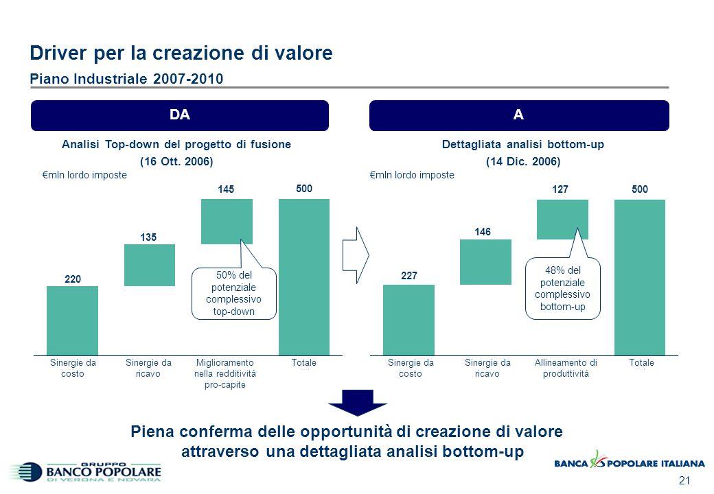 21 Driver per la creazione di valore Piano Industriale 2007-2010 Analisi Top-down del progetto di fusione (16 Ott. 2006) Dettagliata analisi bottom-up