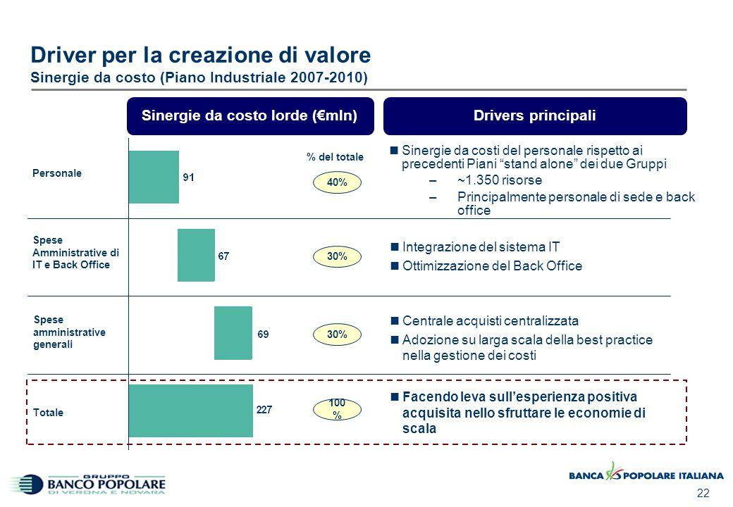 22 Driver per la creazione di valore Sinergie da costo (Piano Industriale 2007-2010) Spese amministrative generali Personale Spese Amministrative di I