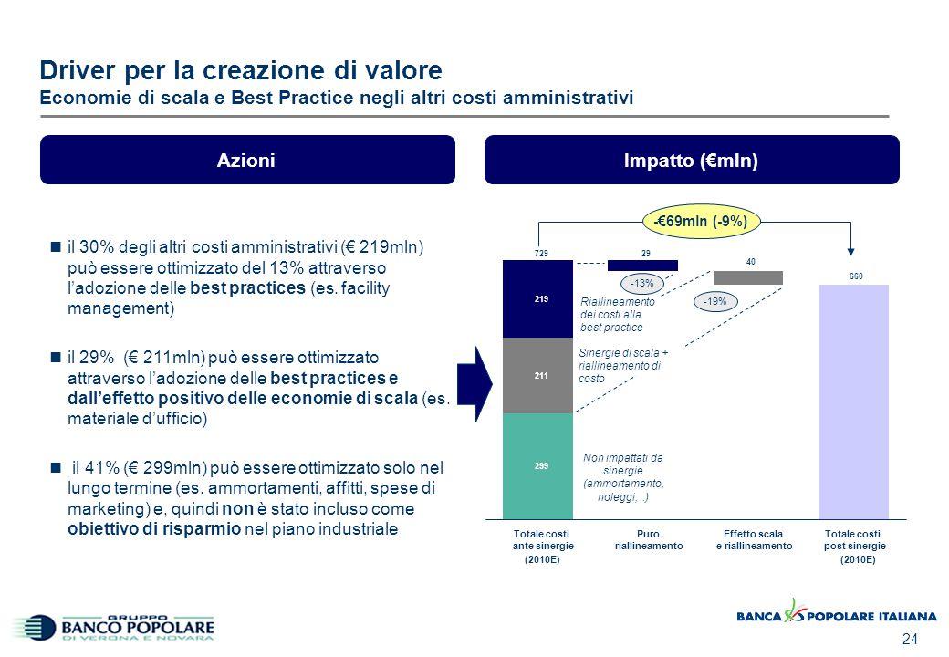 24 Driver per la creazione di valore Economie di scala e Best Practice negli altri costi amministrativi -19% -€69mln (-9%) il 30% degli altri costi am
