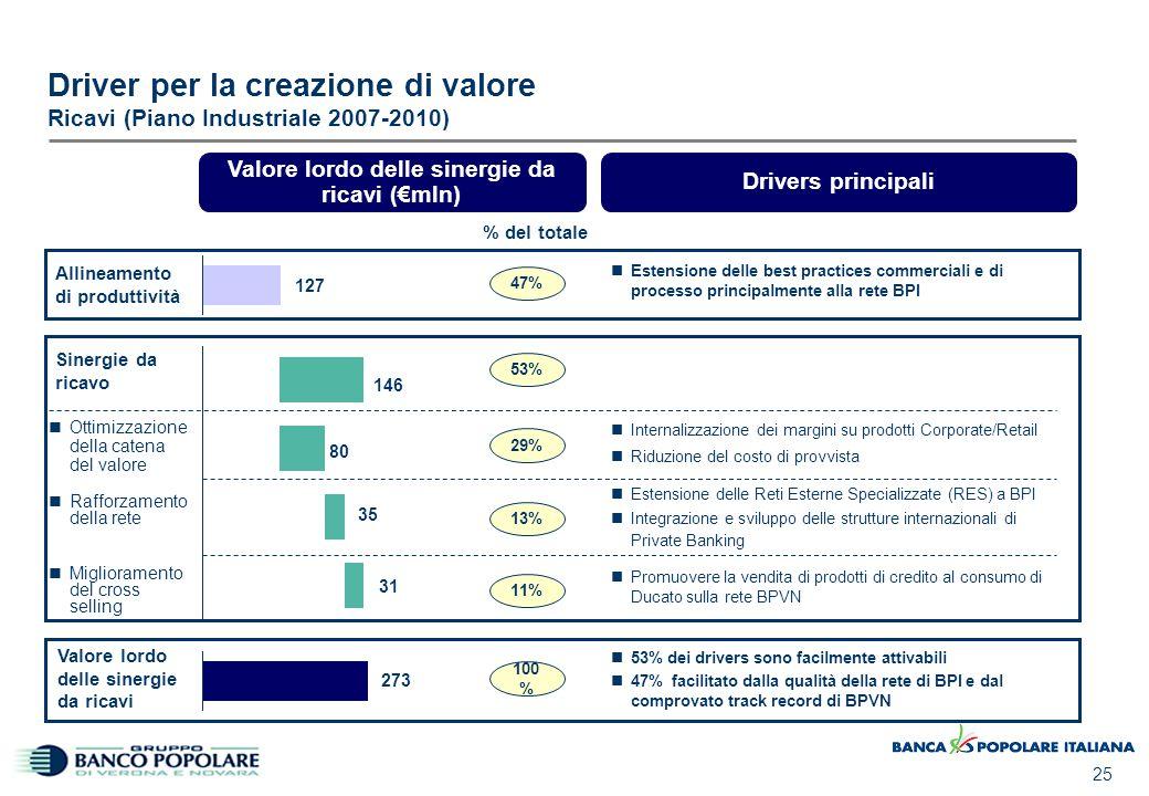 25 Driver per la creazione di valore Ricavi (Piano Industriale 2007-2010) Rafforzamento della rete Allineamento di produttività Ottimizzazione della c
