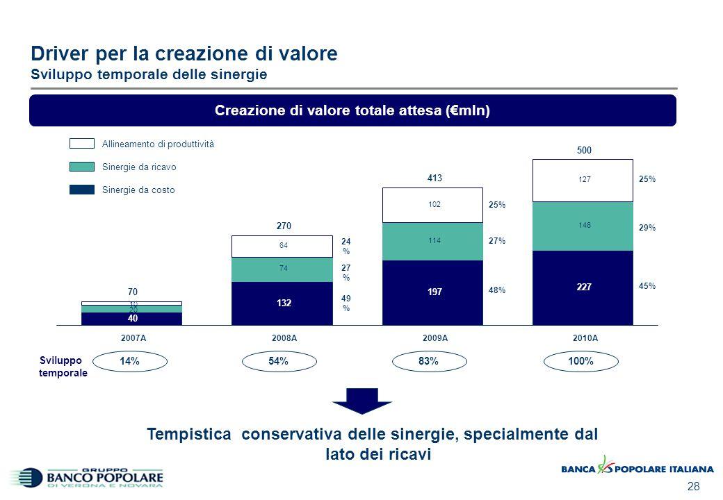 28 Driver per la creazione di valore Sviluppo temporale delle sinergie Creazione di valore totale attesa (€mln) 14%54%83%100% Sviluppo temporale 48% 2
