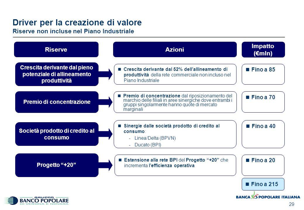 29 Driver per la creazione di valore Riserve non incluse nel Piano Industriale Società prodotto di credito al consumo Sinergie dalle società prodotto