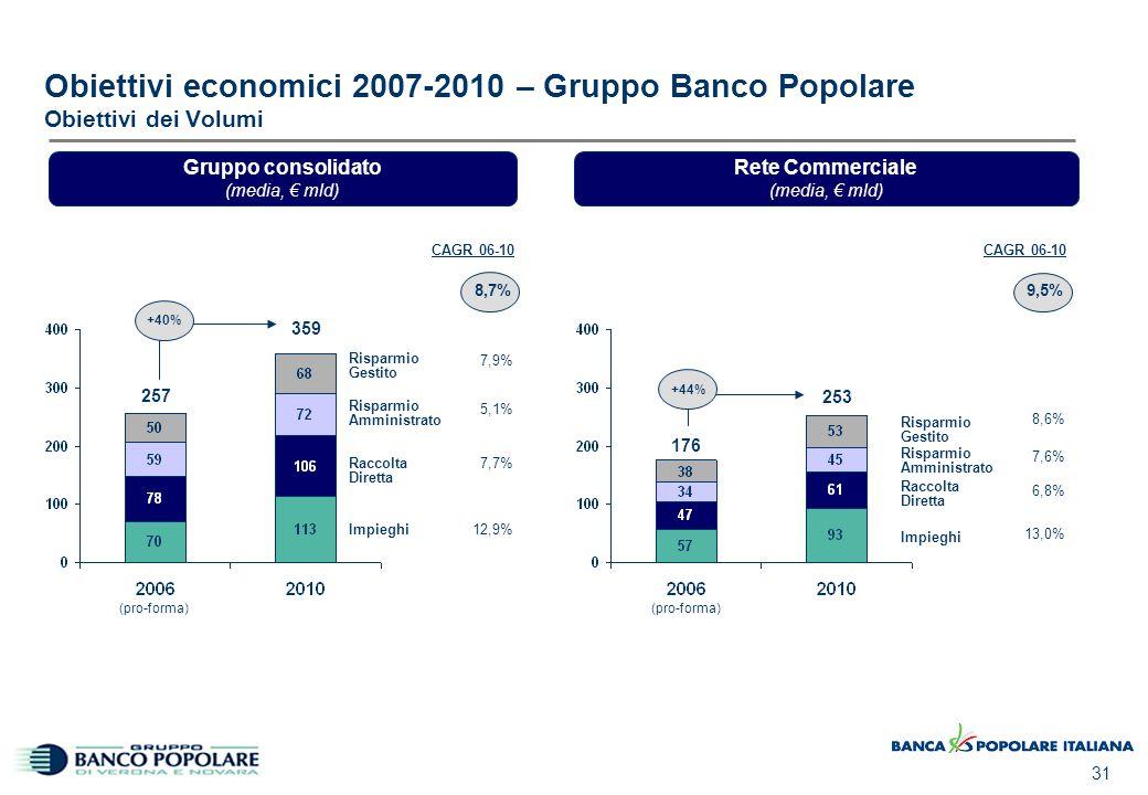 31 8,7% Gruppo consolidato (media, € mld) Impieghi Raccolta Diretta Risparmio Amministrato Risparmio Gestito 7,9% 5,1% 7,7% 12,9% CAGR 06-10 Obiettivi