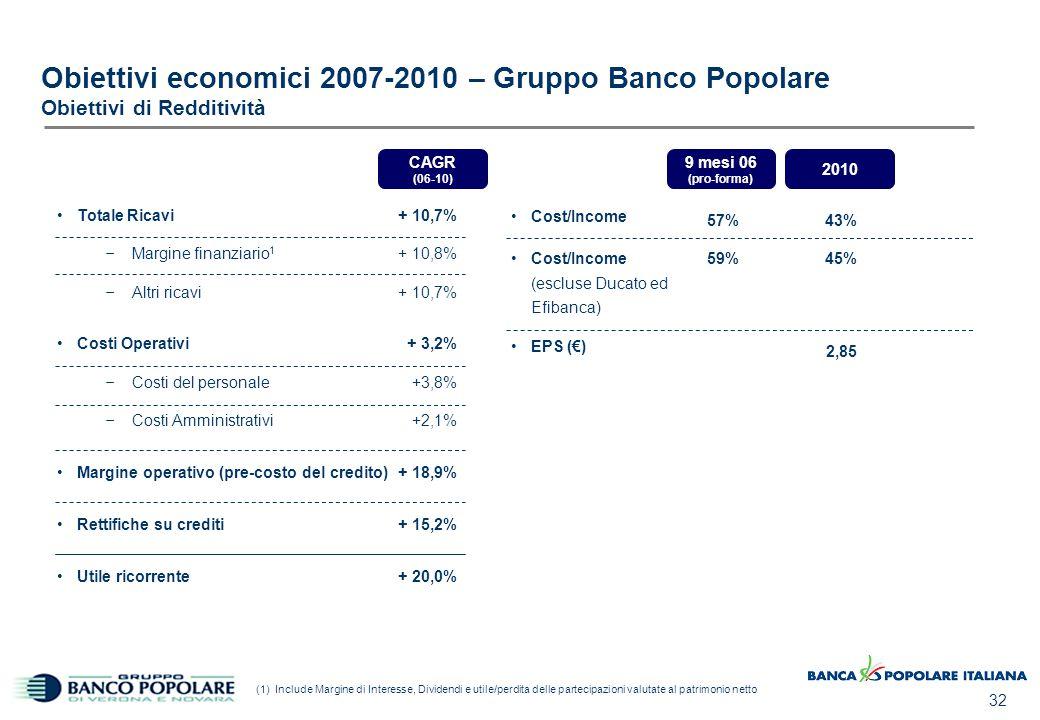 32 Obiettivi economici 2007-2010 – Gruppo Banco Popolare Obiettivi di Redditività 9 mesi 06 (pro-forma) 2010 CAGR (06-10) Totale Ricavi – Margine fina